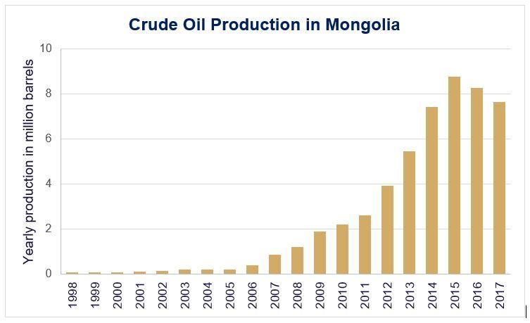 Petro Matad | Oil in Mongolia